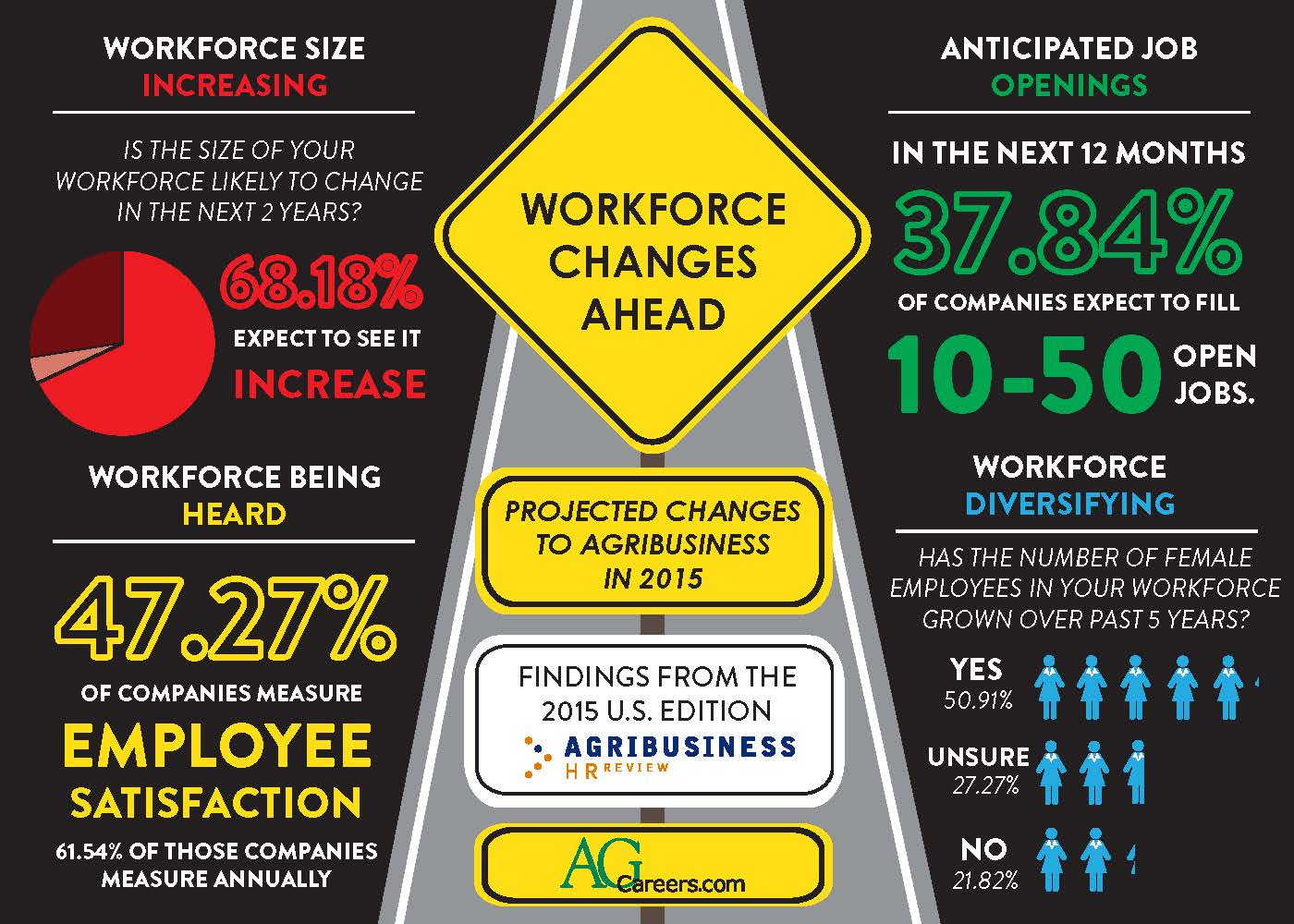 Workforce Changes Ahead Infographic Agcareers Com