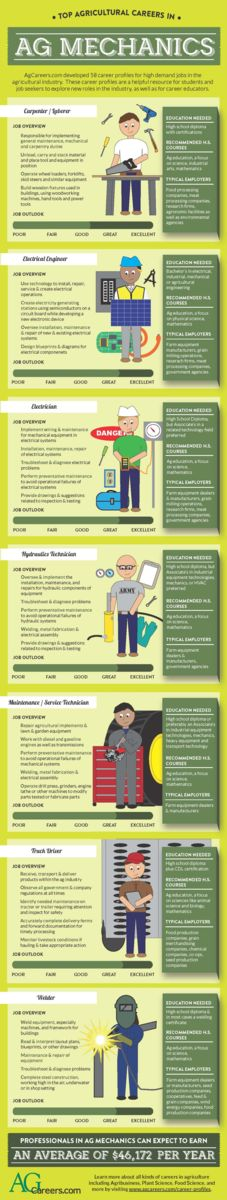 Top Agricultural Careers In Ag Mechanics Infographic