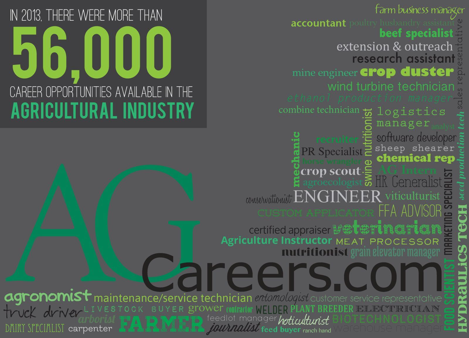 defining agriculture careers com don t let a misrepresented definition define our industry if you are looking for support that there are thousands of career opportunities available in