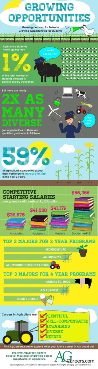 careers in agriculture