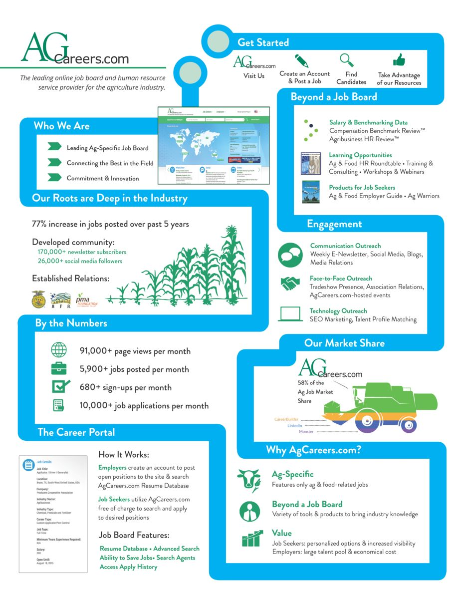 Why Employers Should Use Agcareers Com Infographic